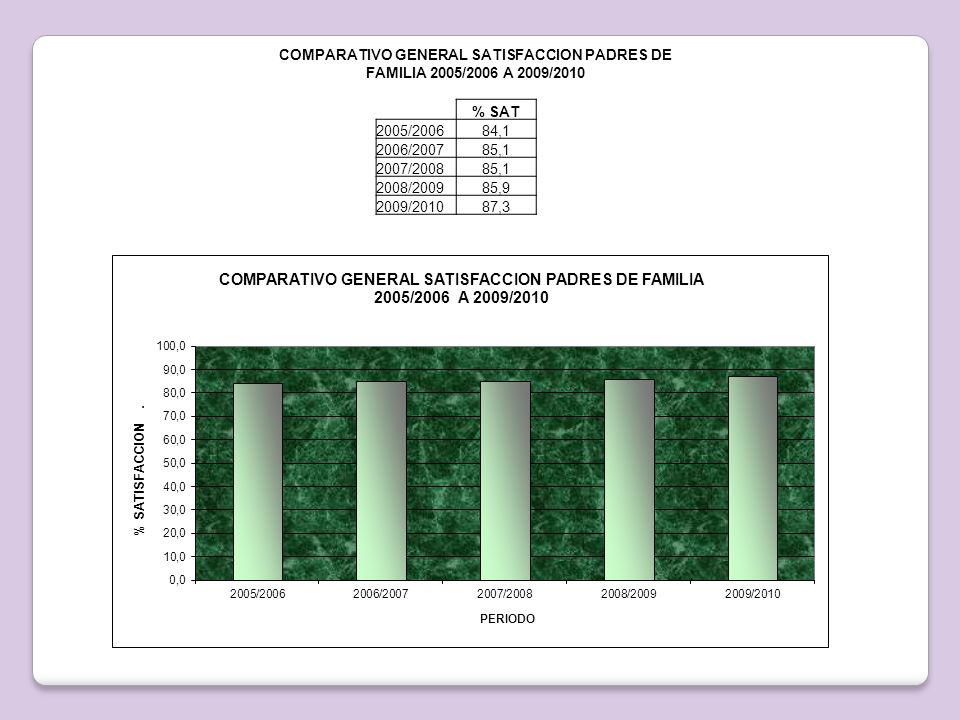 COMPARATIVO GENERAL SATISFACCION PADRES DE FAMILIA 2005/2006 A 2009/2010