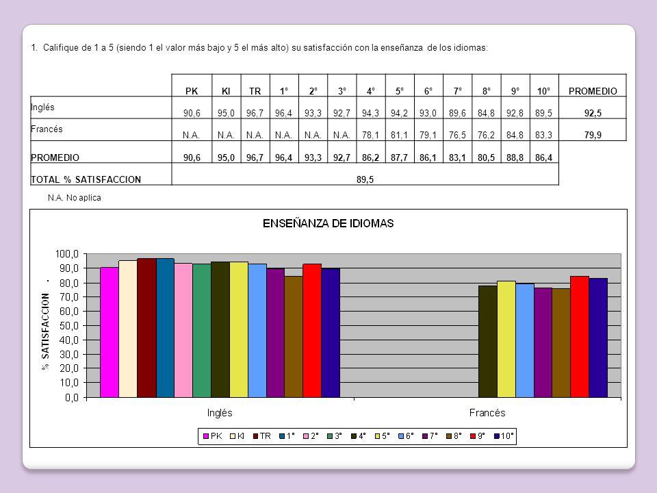 1. Califique de 1 a 5 (siendo 1 el valor más bajo y 5 el más alto) su satisfacción con la enseñanza de los idiomas: