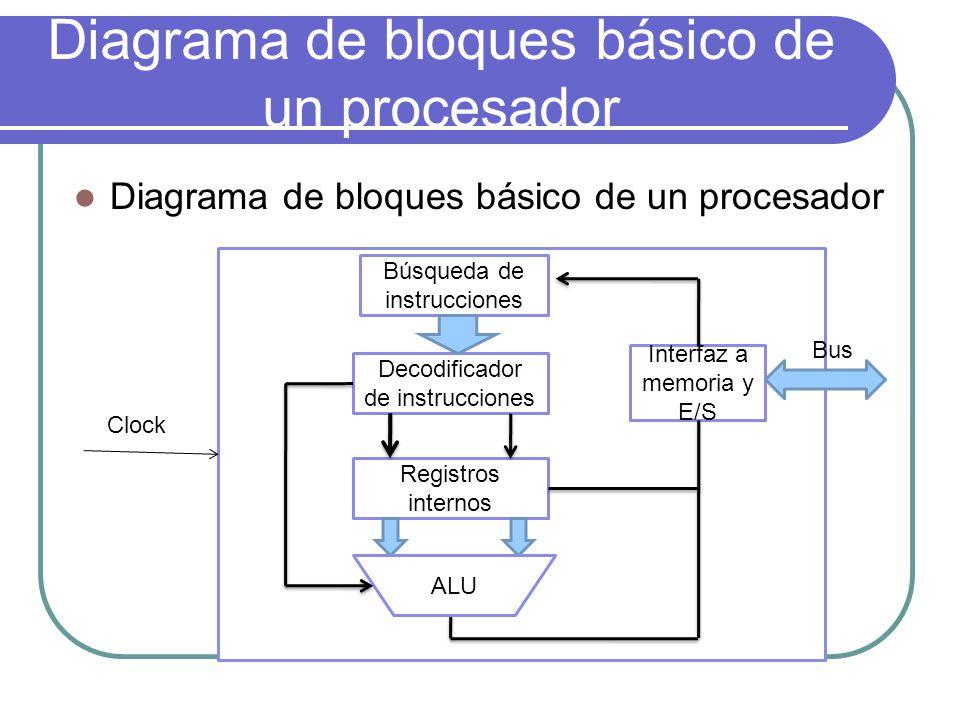Diagrama de bloques básico de un procesador