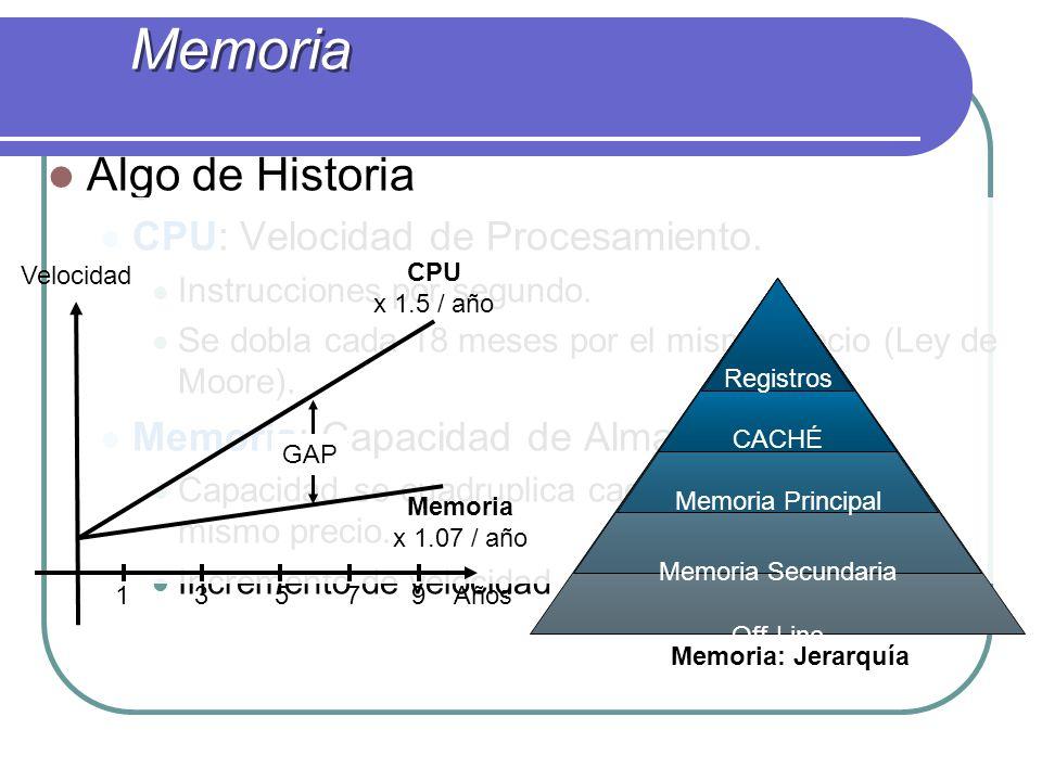 Memoria Algo de Historia CPU: Velocidad de Procesamiento.
