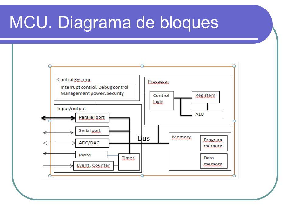 MCU. Diagrama de bloques