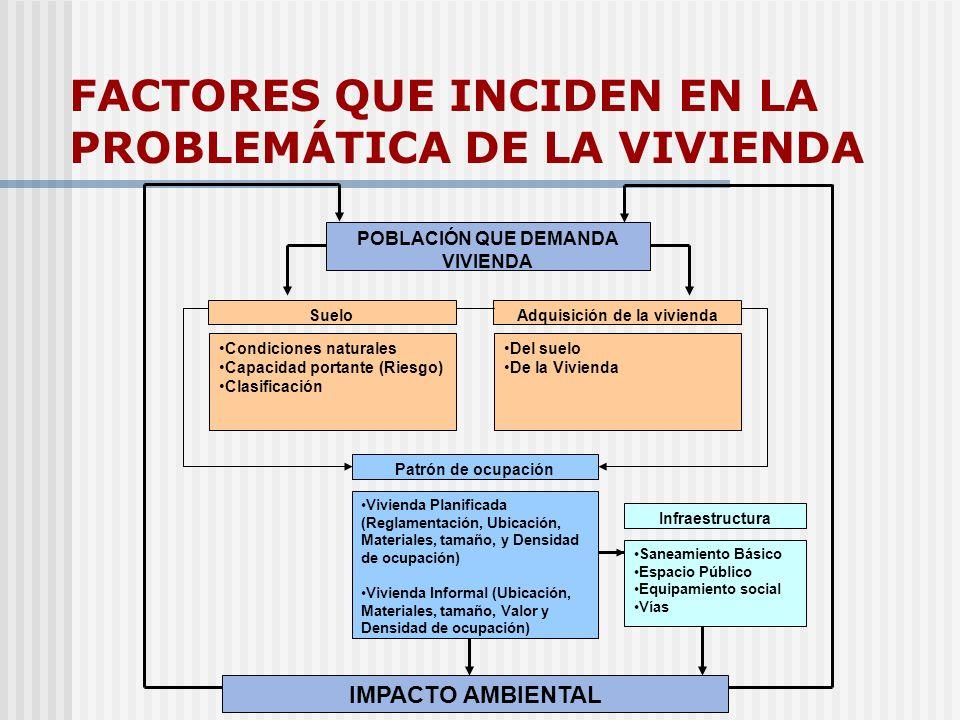 FACTORES QUE INCIDEN EN LA PROBLEMÁTICA DE LA VIVIENDA