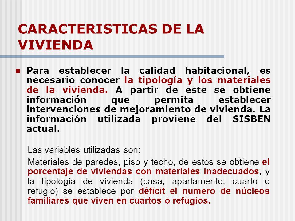 CARACTERISTICAS DE LA VIVIENDA