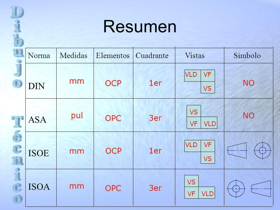 Resumen DIN ASA ISOE ISOA