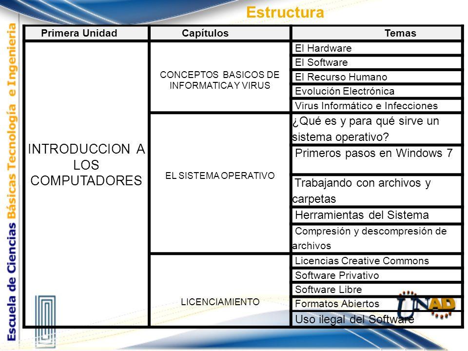 Estructura INTRODUCCION A LOS COMPUTADORES