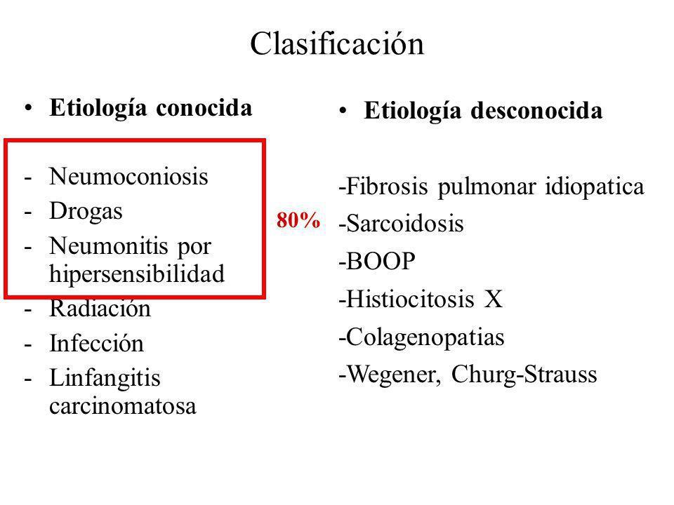 Clasificación Etiología conocida Neumoconiosis Drogas