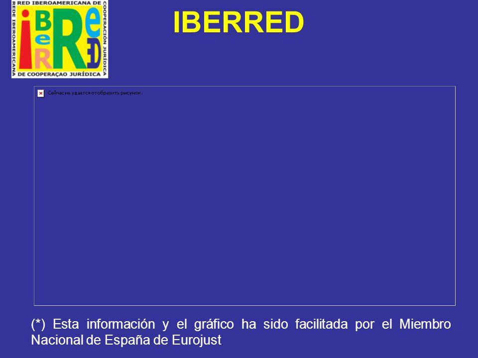 IBERRED (*) Esta información y el gráfico ha sido facilitada por el Miembro Nacional de España de Eurojust.