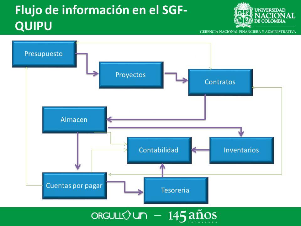 Flujo de información en el SGF-QUIPU