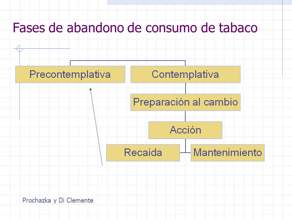 Fases de abandono de consumo de tabaco