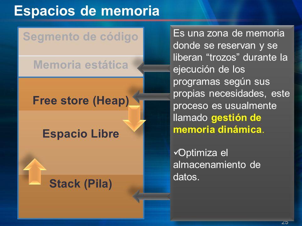 Espacios de memoria Segmento de código Memoria estática