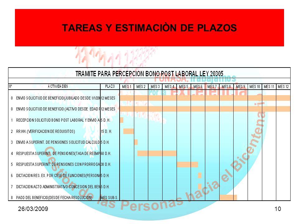 TAREAS Y ESTIMACIÒN DE PLAZOS