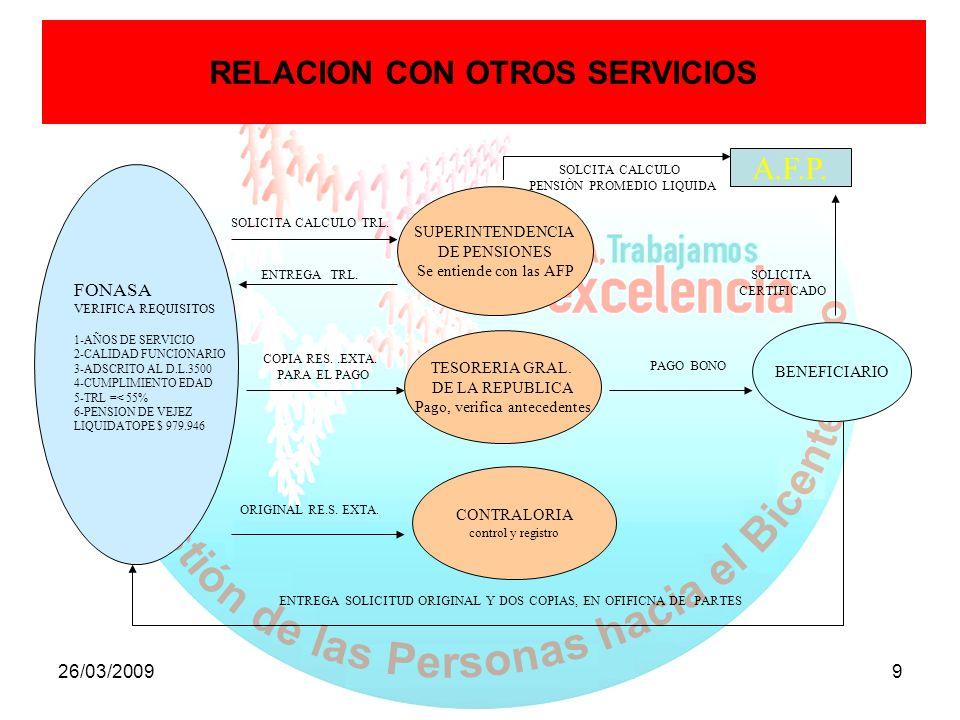 RELACION CON OTROS SERVICIOS