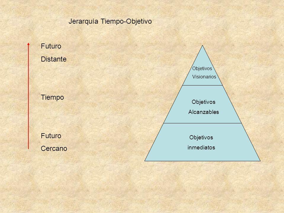 Jerarquía Tiempo-Objetivo