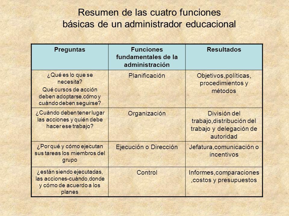 Funciones fundamentales de la administración