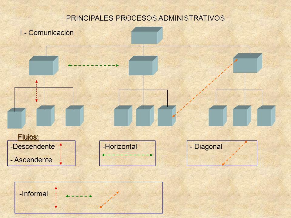 PRINCIPALES PROCESOS ADMINISTRATIVOS