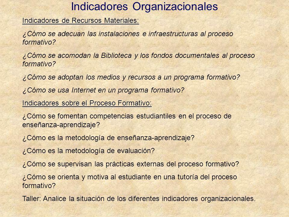 Indicadores Organizacionales