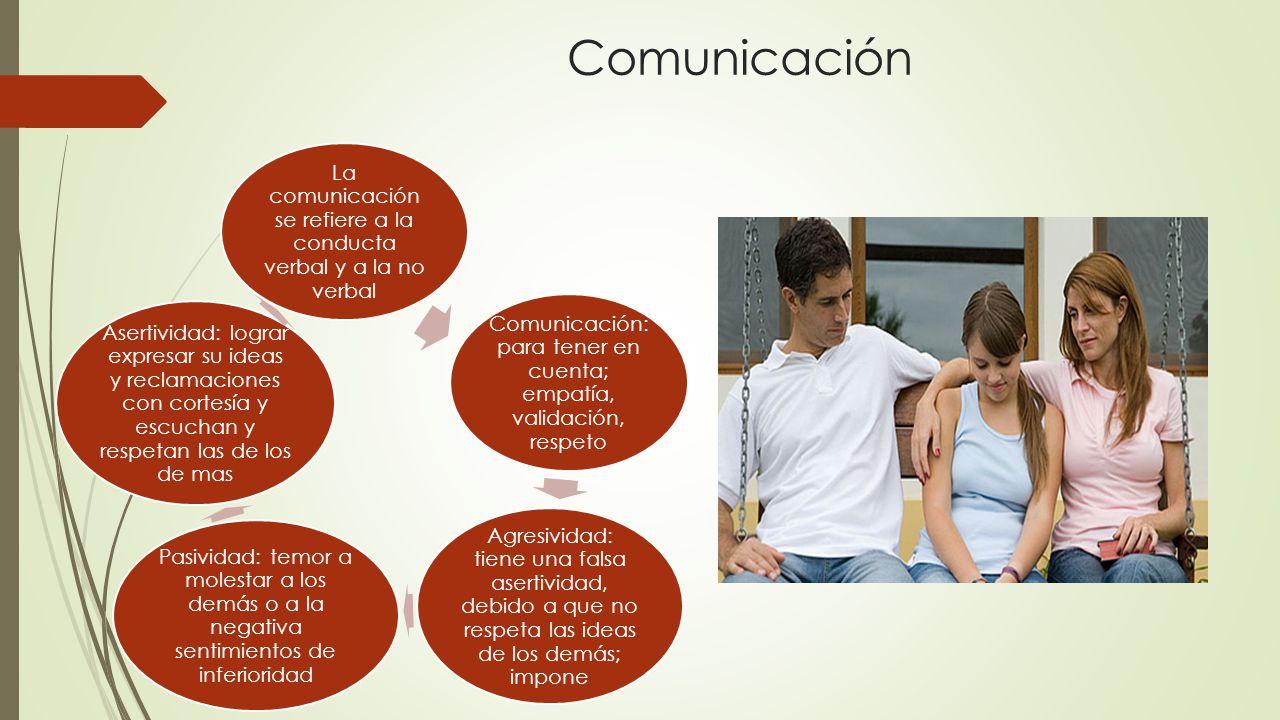 Comunicación La comunicación se refiere a la conducta verbal y a la no verbal. Comunicación: para tener en cuenta; empatía, validación, respeto.