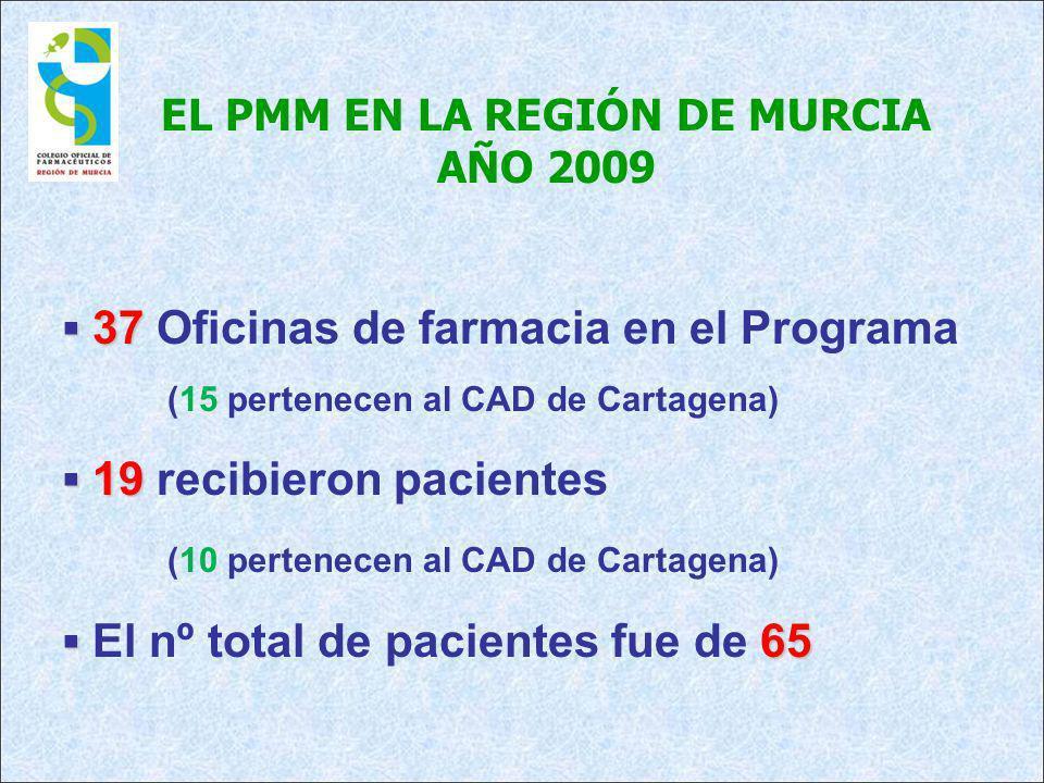 EL PMM EN LA REGIÓN DE MURCIA