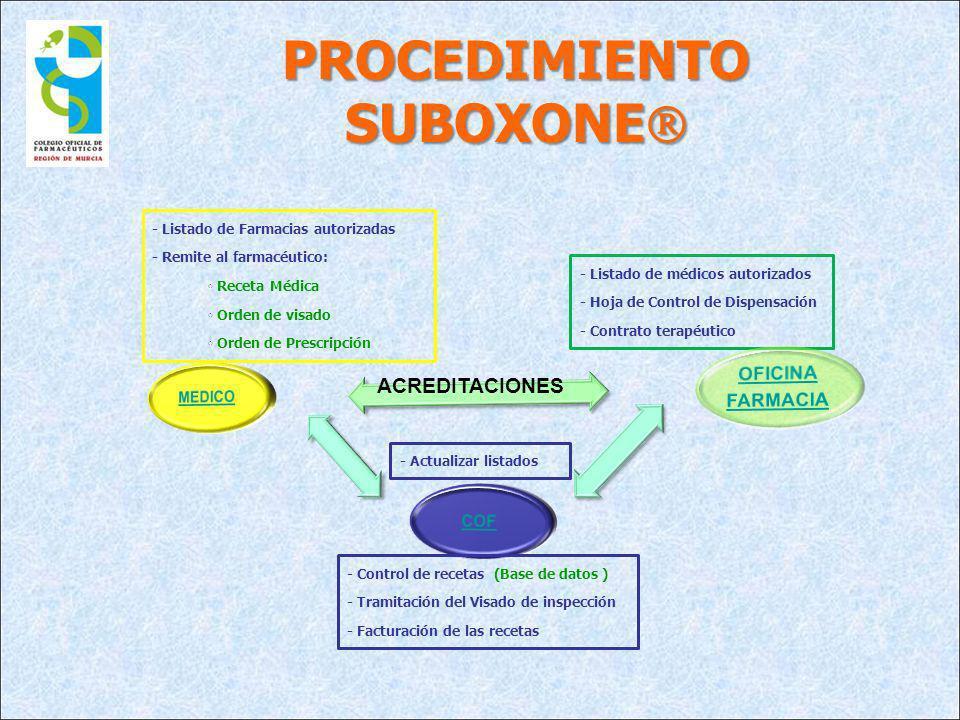 PROCEDIMIENTO SUBOXONE