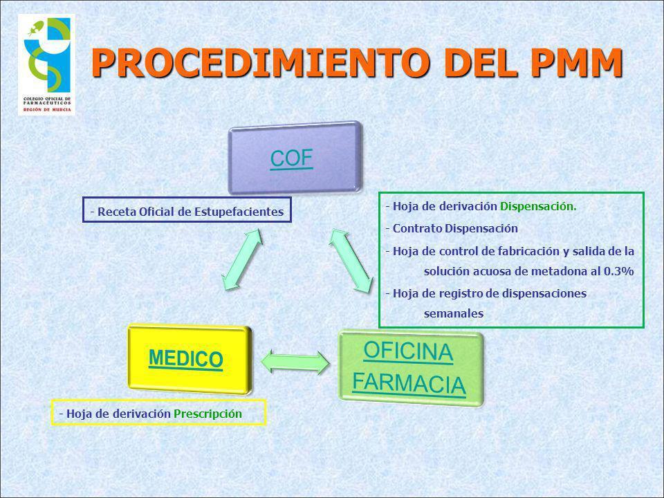 PROCEDIMIENTO DEL PMM - Hoja de derivación Dispensación.