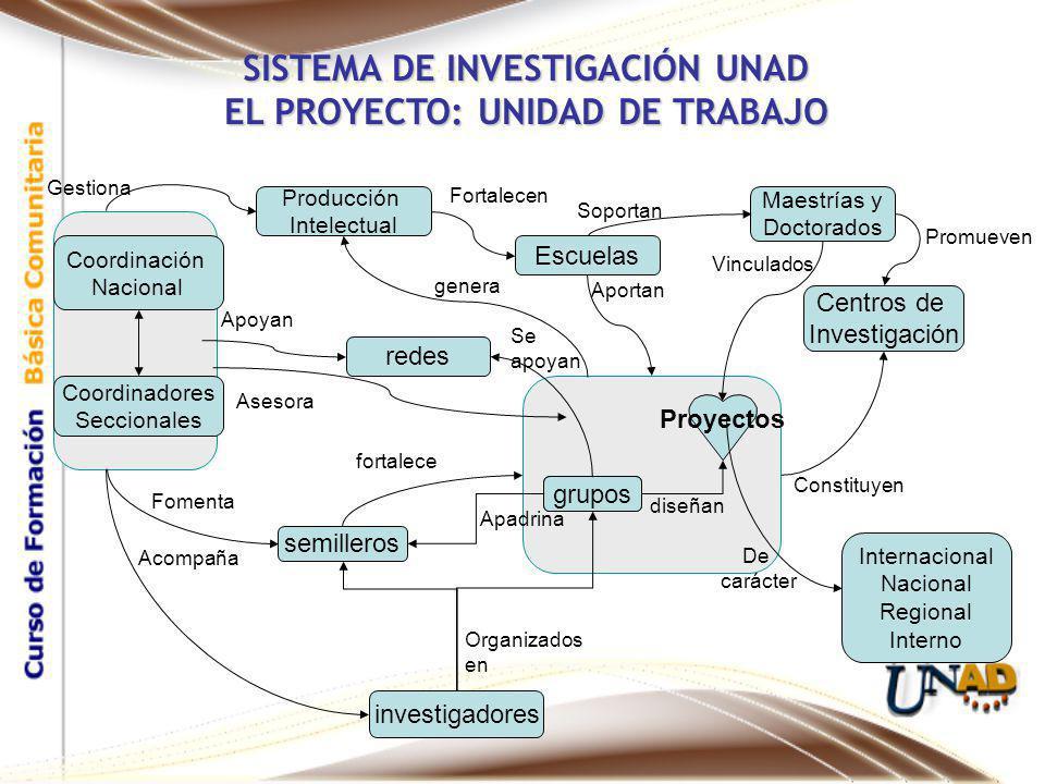 SISTEMA DE INVESTIGACIÓN UNAD EL PROYECTO: UNIDAD DE TRABAJO