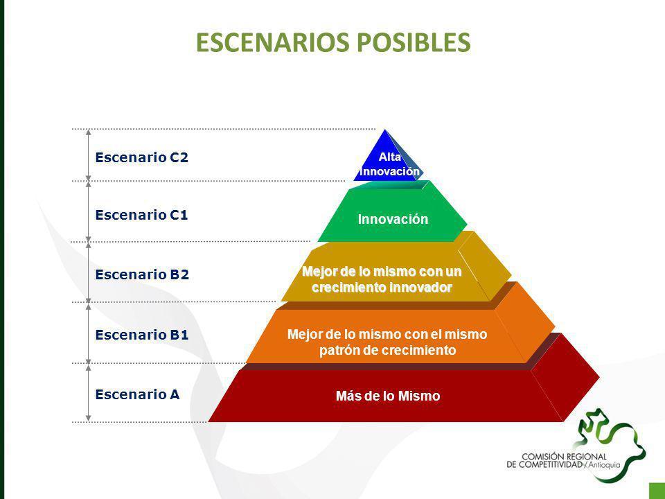 ESCENARIOS POSIBLES Escenario C2 Escenario C1 Innovación Escenario B2