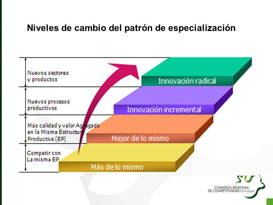 Niveles de cambio del patrón de especialización