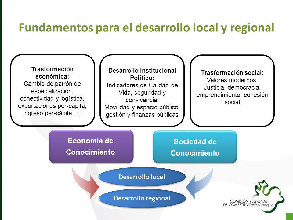 Fundamentos para el desarrollo local y regional