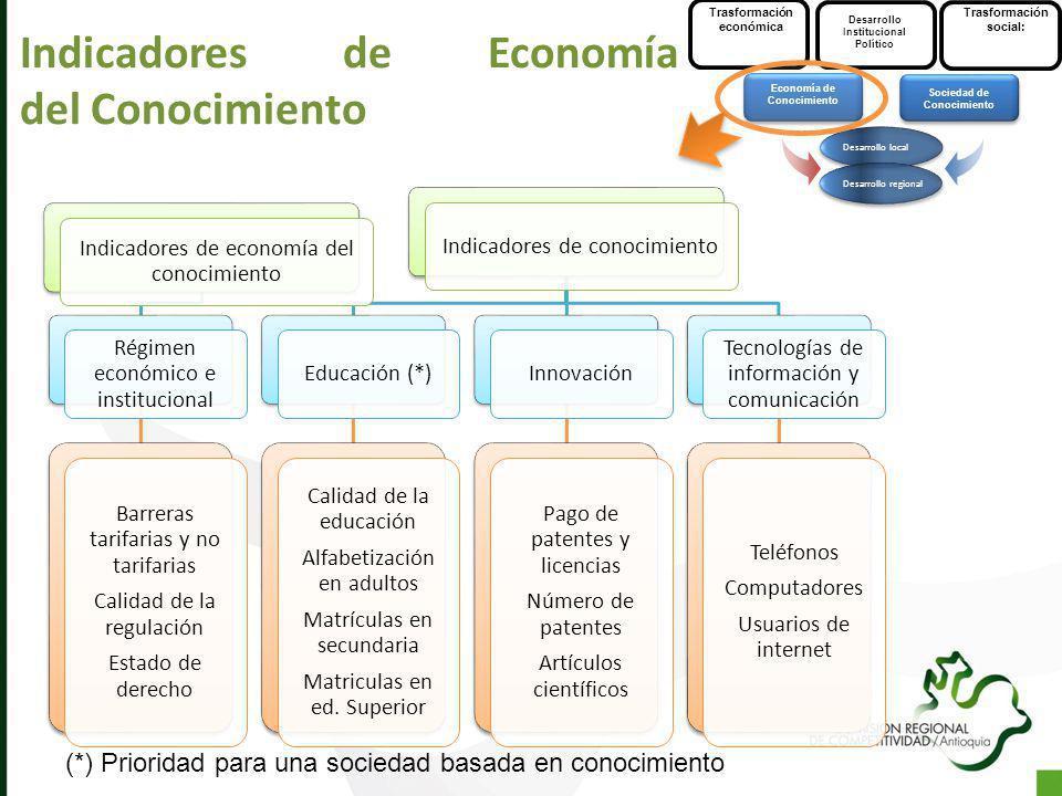 Indicadores de Economía del Conocimiento