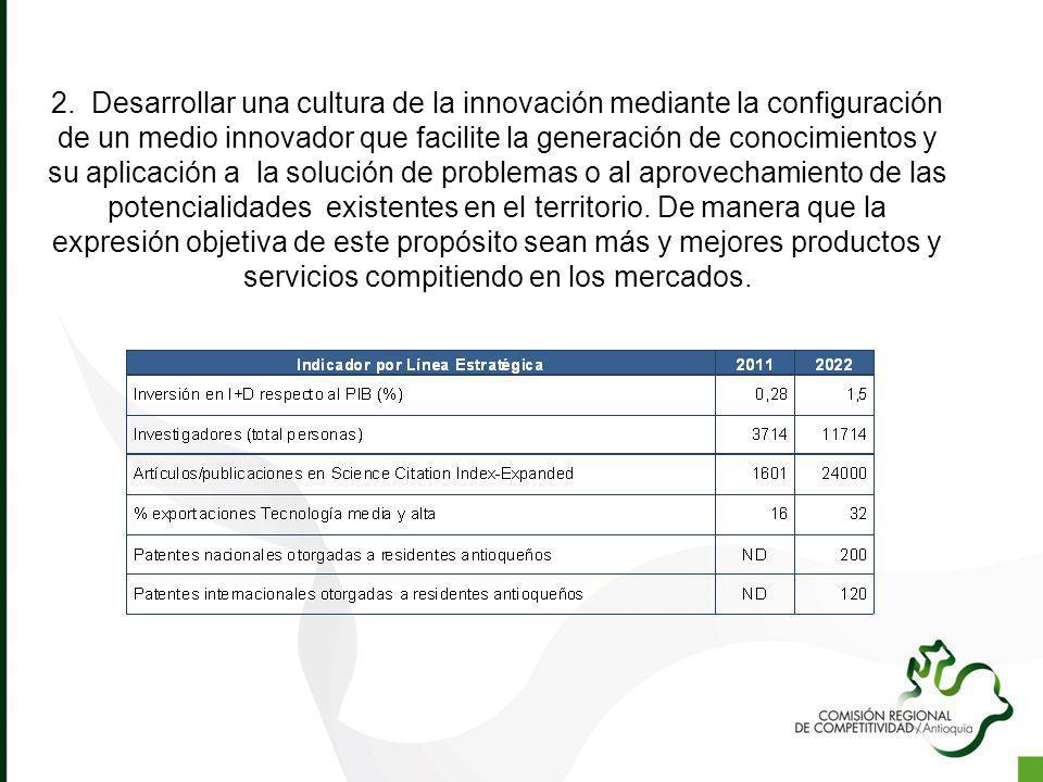 2. Desarrollar una cultura de la innovación mediante la configuración