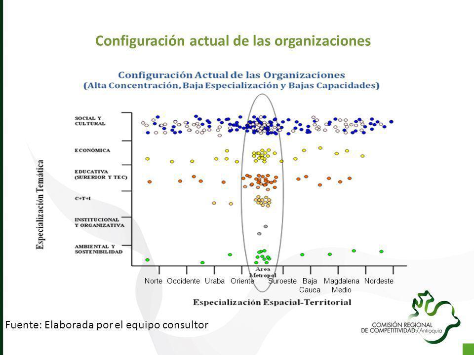 Configuración actual de las organizaciones