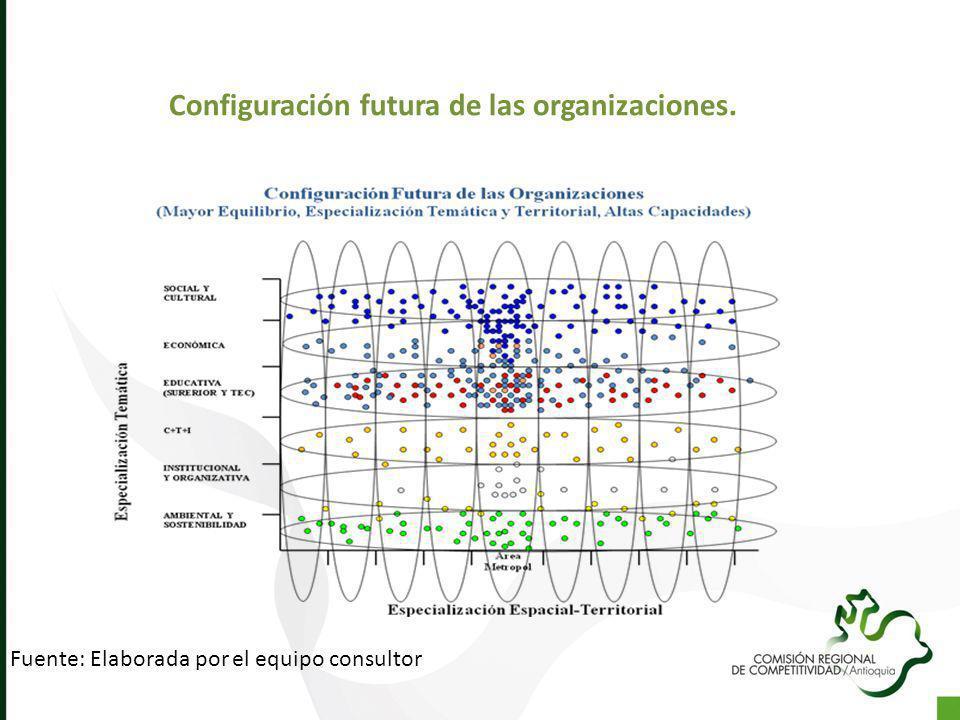 Configuración futura de las organizaciones.