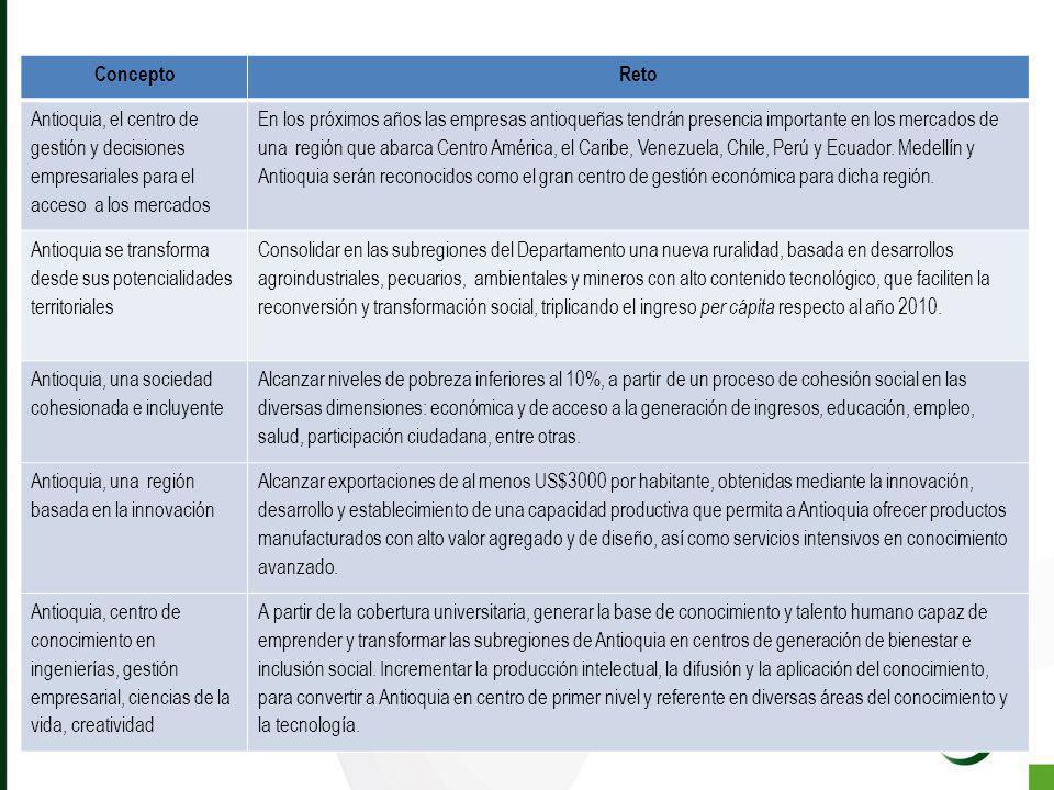 Concepto Reto. Antioquia, el centro de gestión y decisiones empresariales para el acceso a los mercados.
