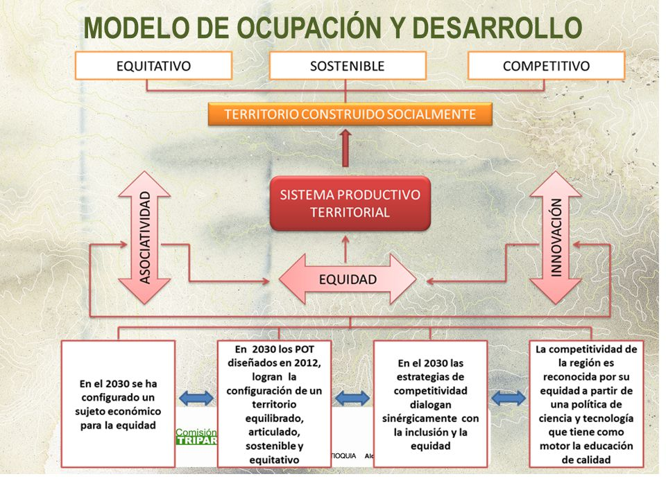 MODELO DE OCUPACIÓN Y DESARROLLO