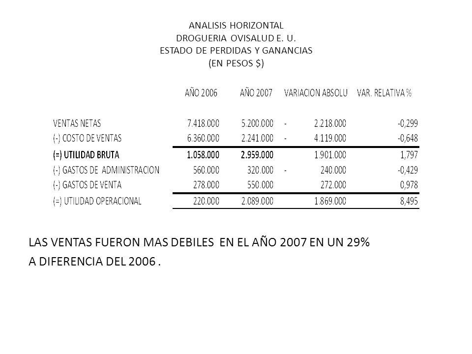 LAS VENTAS FUERON MAS DEBILES EN EL AÑO 2007 EN UN 29%