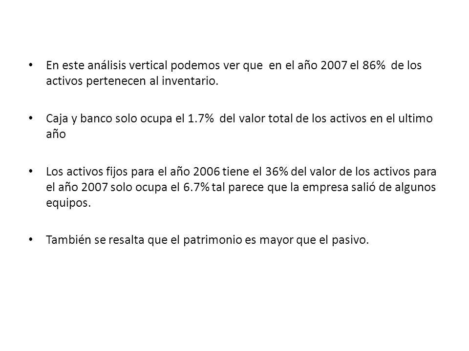 En este análisis vertical podemos ver que en el año 2007 el 86% de los activos pertenecen al inventario.