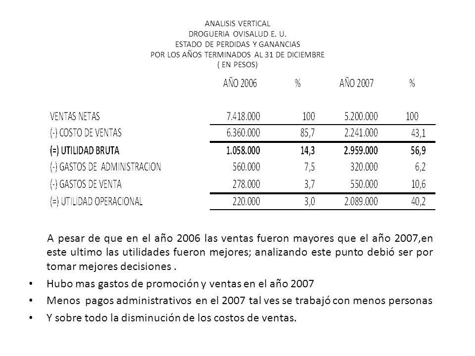 Hubo mas gastos de promoción y ventas en el año 2007