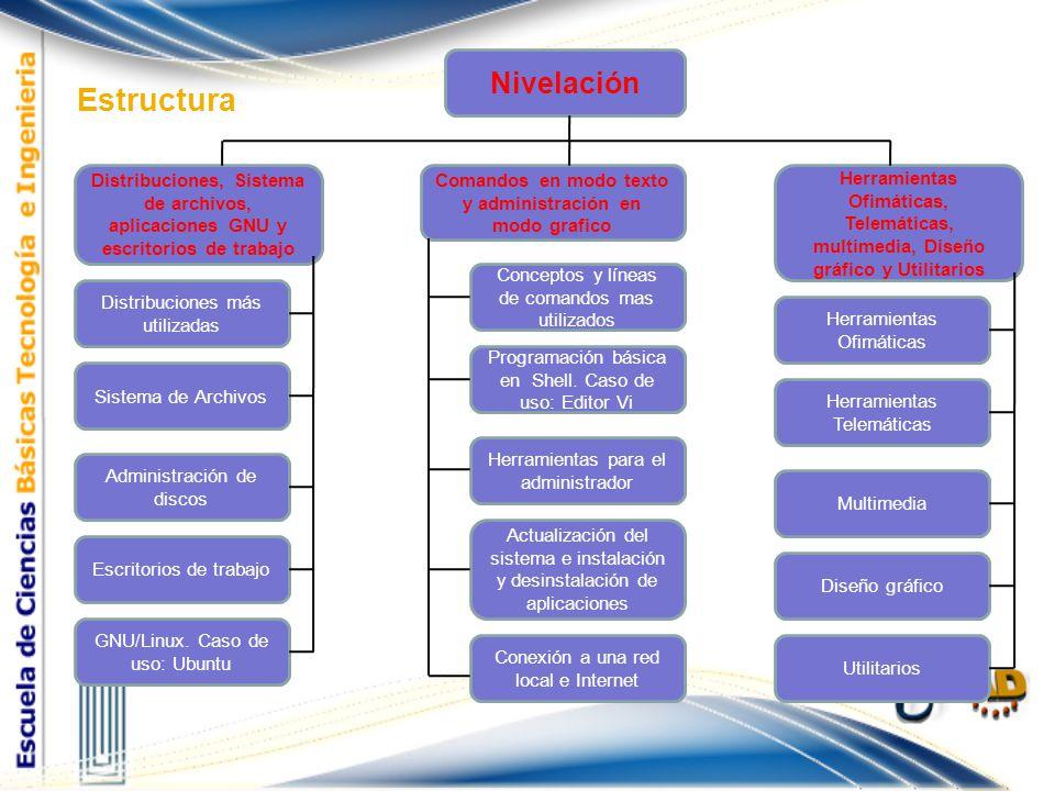 Comandos en modo texto y administración en modo grafico