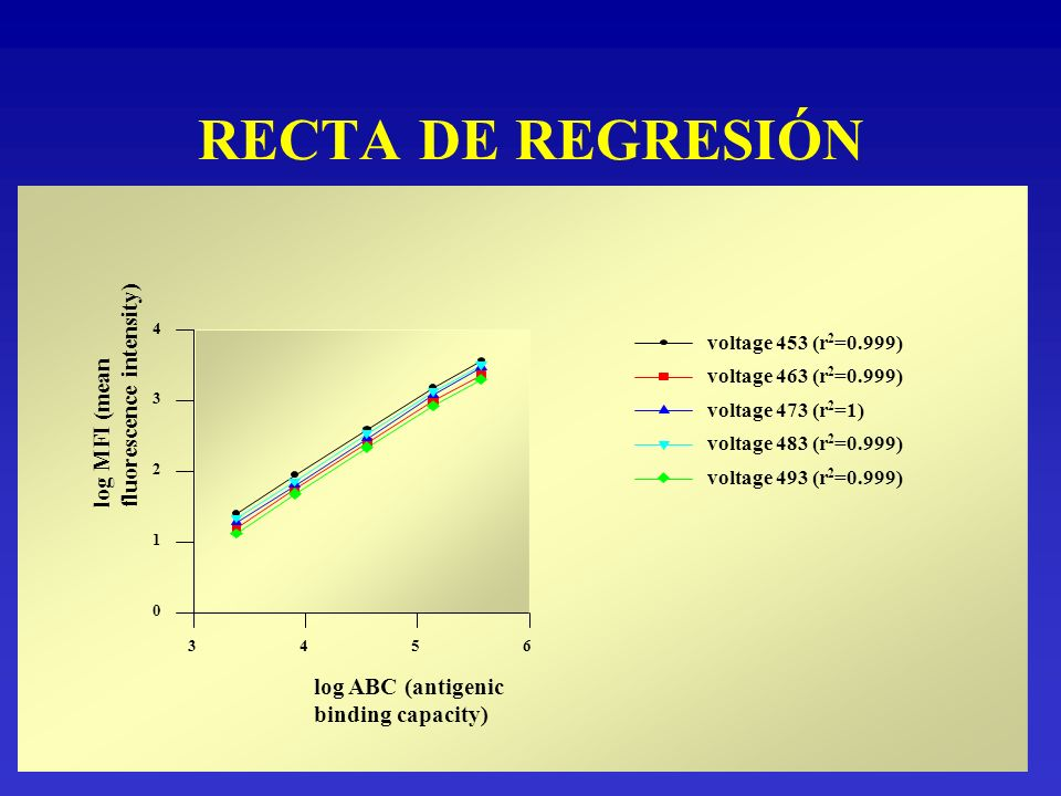 RECTA DE REGRESIÓN fluorescence intensity) log MFI (mean