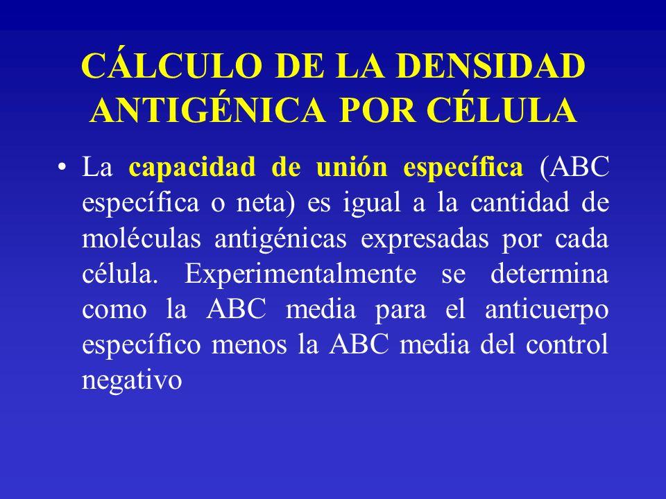 CÁLCULO DE LA DENSIDAD ANTIGÉNICA POR CÉLULA