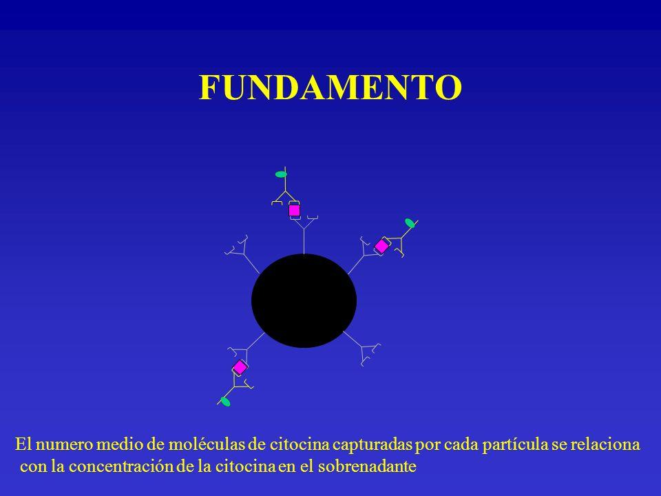 FUNDAMENTO El numero medio de moléculas de citocina capturadas por cada partícula se relaciona.