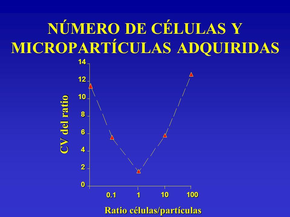 NÚMERO DE CÉLULAS Y MICROPARTÍCULAS ADQUIRIDAS
