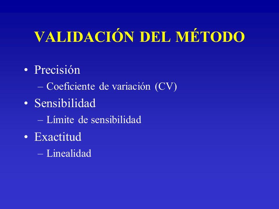 VALIDACIÓN DEL MÉTODO Precisión Sensibilidad Exactitud