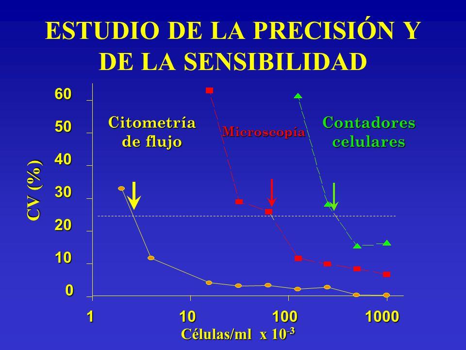 ESTUDIO DE LA PRECISIÓN Y DE LA SENSIBILIDAD