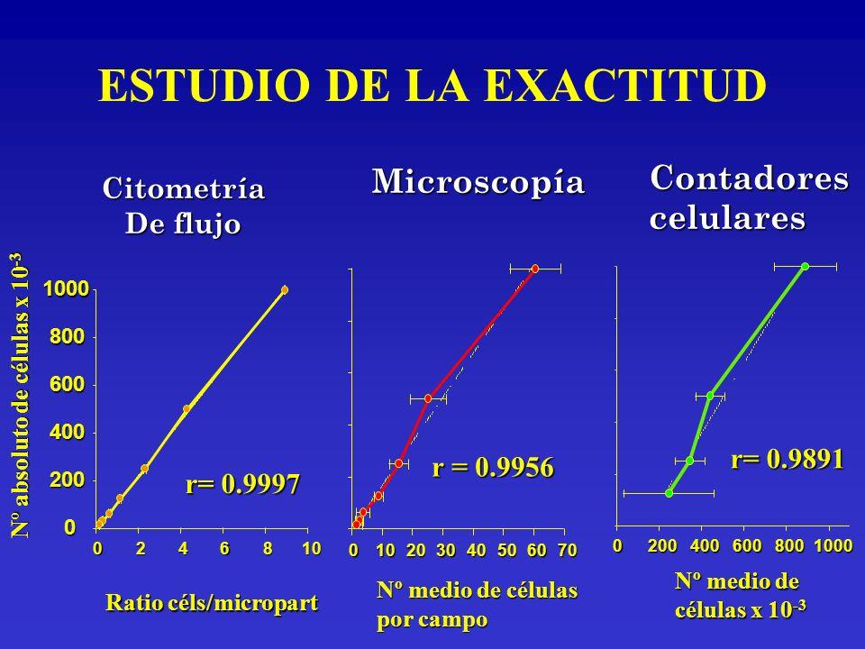 ESTUDIO DE LA EXACTITUD