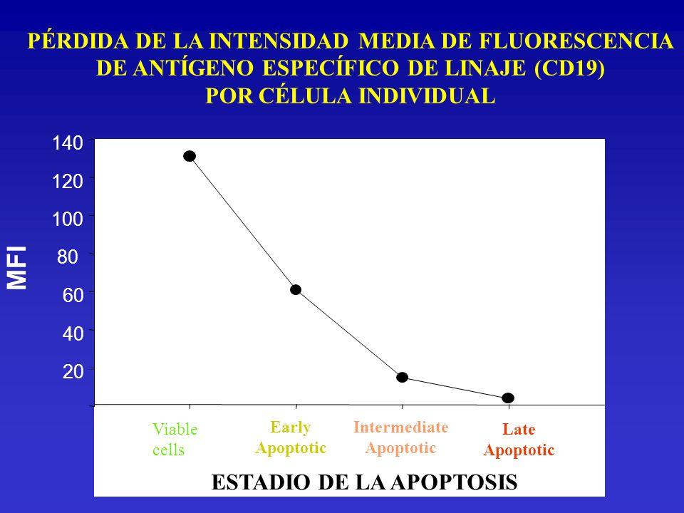 MFI PÉRDIDA DE LA INTENSIDAD MEDIA DE FLUORESCENCIA