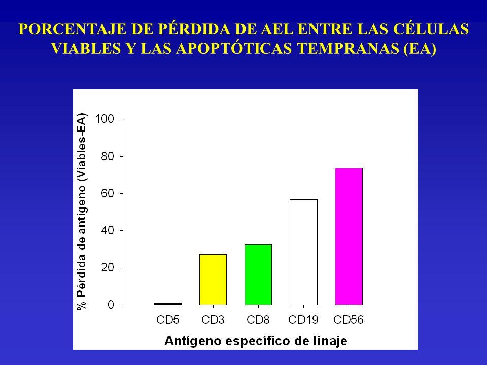 PORCENTAJE DE PÉRDIDA DE AEL ENTRE LAS CÉLULAS VIABLES Y LAS APOPTÓTICAS TEMPRANAS (EA)