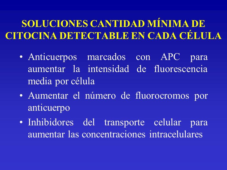 SOLUCIONES CANTIDAD MÍNIMA DE CITOCINA DETECTABLE EN CADA CÉLULA