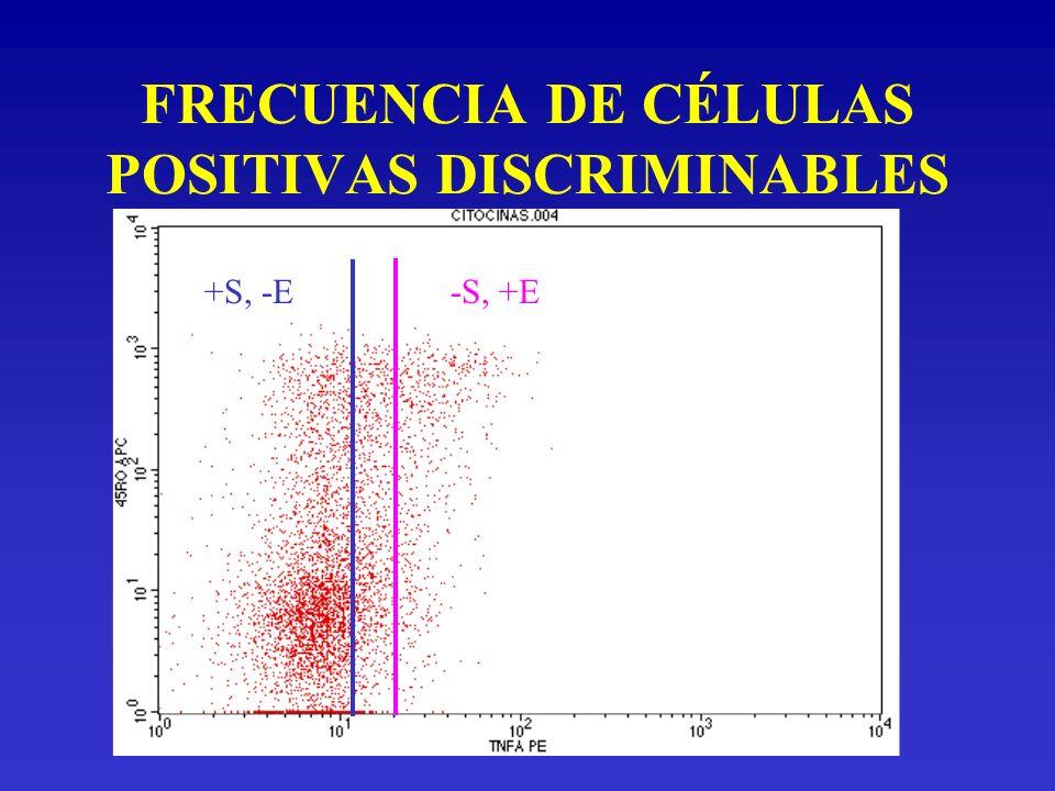 FRECUENCIA DE CÉLULAS POSITIVAS DISCRIMINABLES