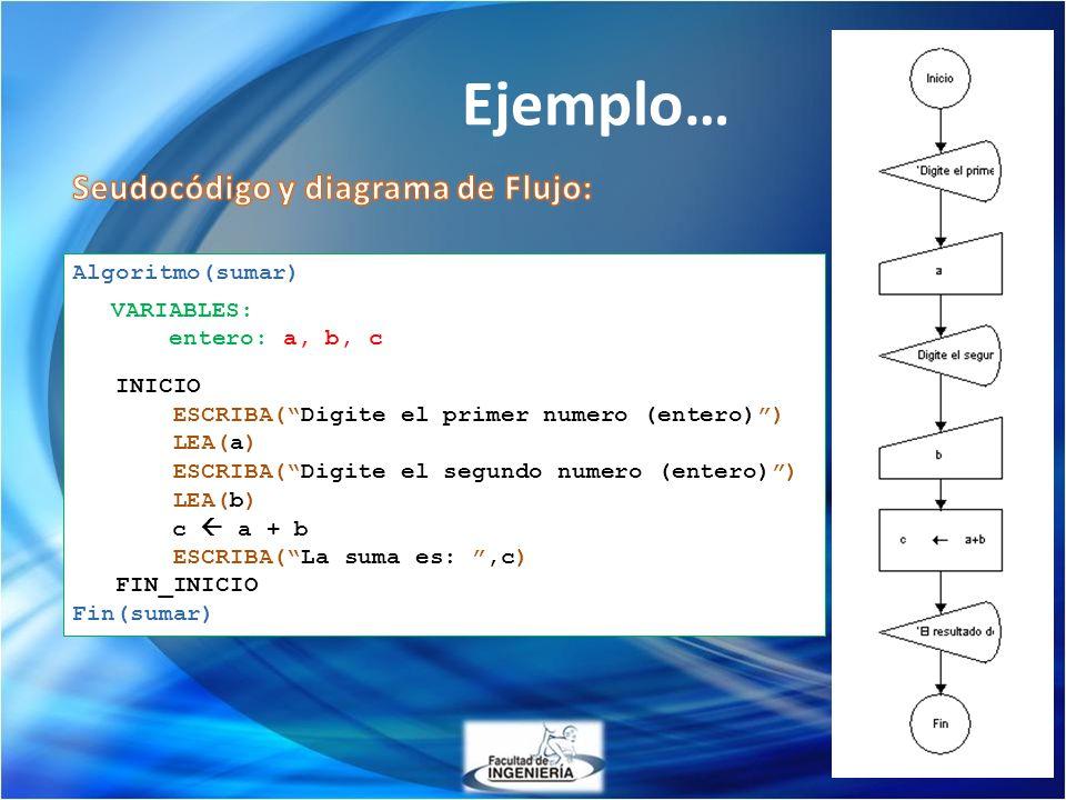 Ejemplo… Seudocódigo y diagrama de Flujo: Algoritmo(sumar) VARIABLES: